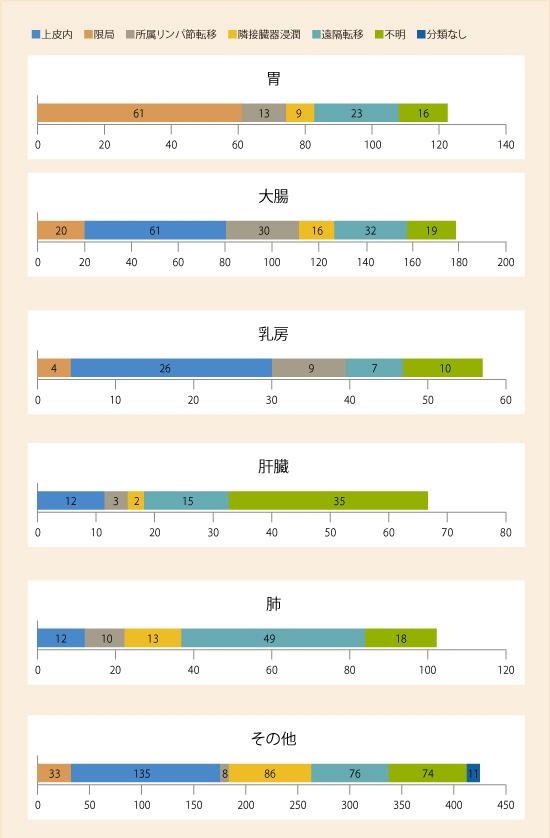 2017年原発部位別進展度分類