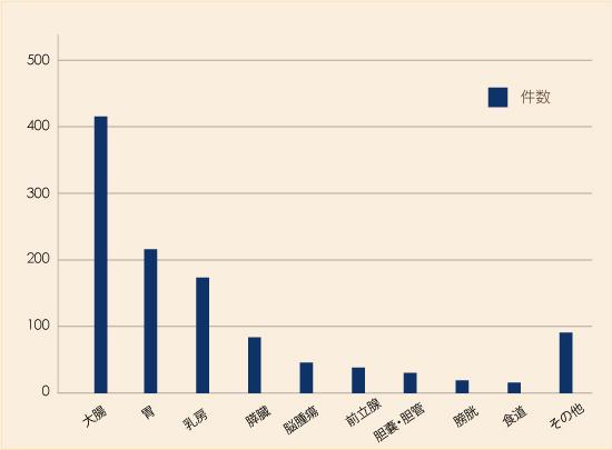2017年疾患別化学療法実施件数