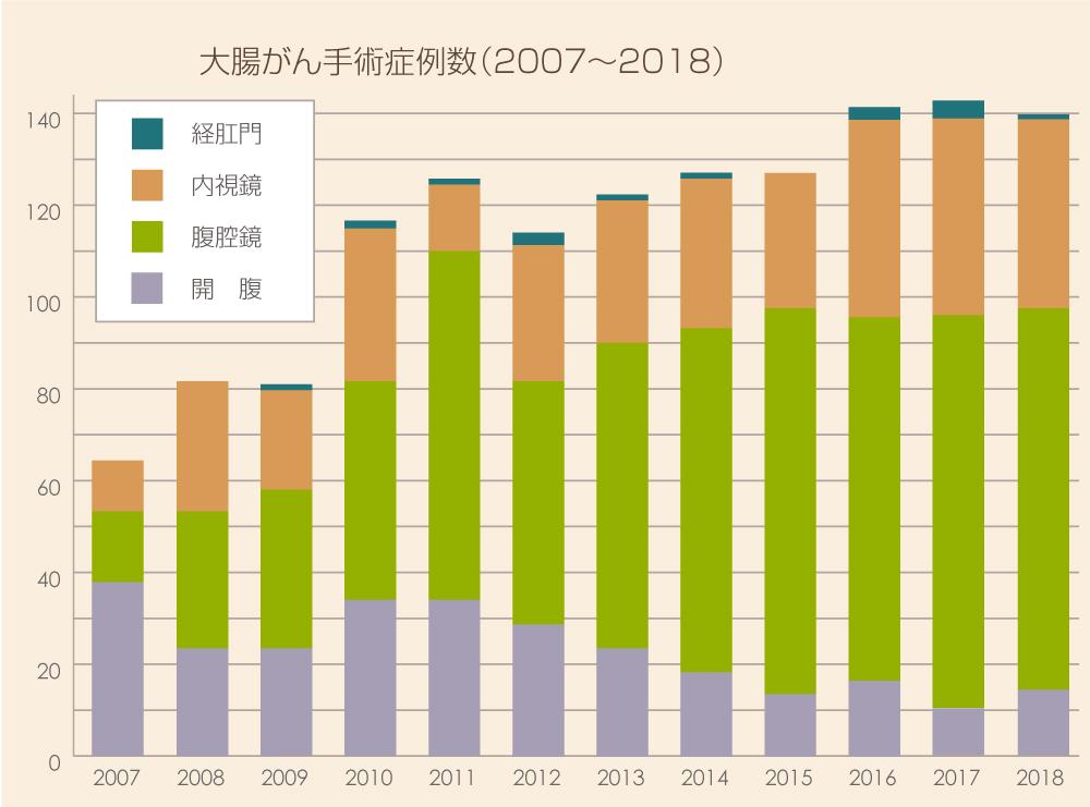大腸がん手術症例数(2006~2017)