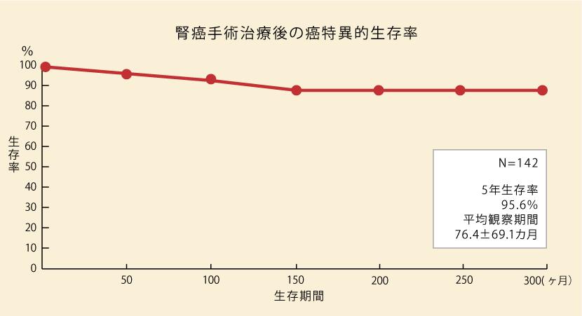 腎癌(腎限局症例)手術治療後の非再発率