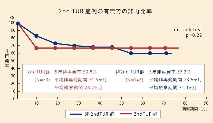 2nd TUR症例の有無での非再発率