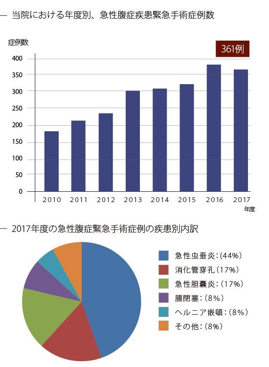 2017年度急性腹症緊急手術における腹腔鏡手術導入の割合